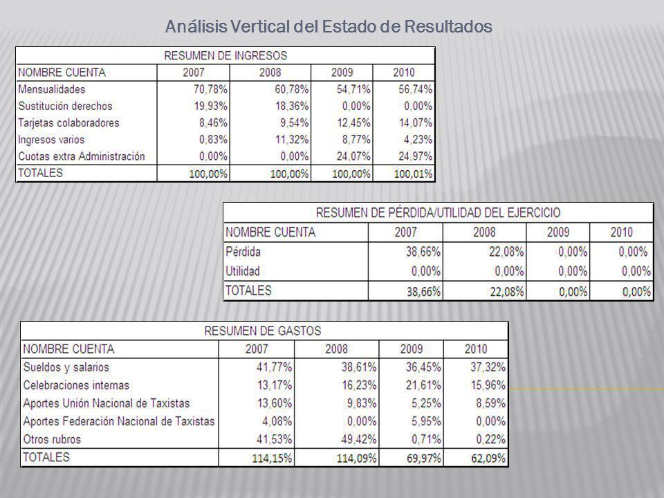 Análisis Vertical del Estado de Resultados