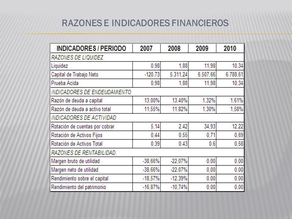 RAZONES E INDICADORES FINANCIEROS