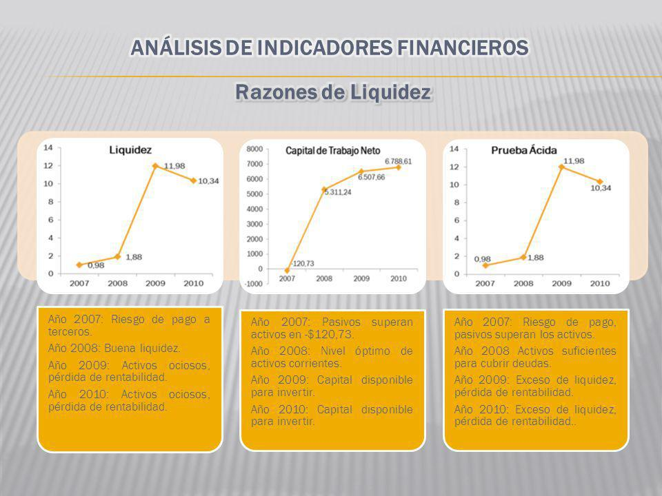 ANÁLISIS DE INDICADORES FINANCIEROS