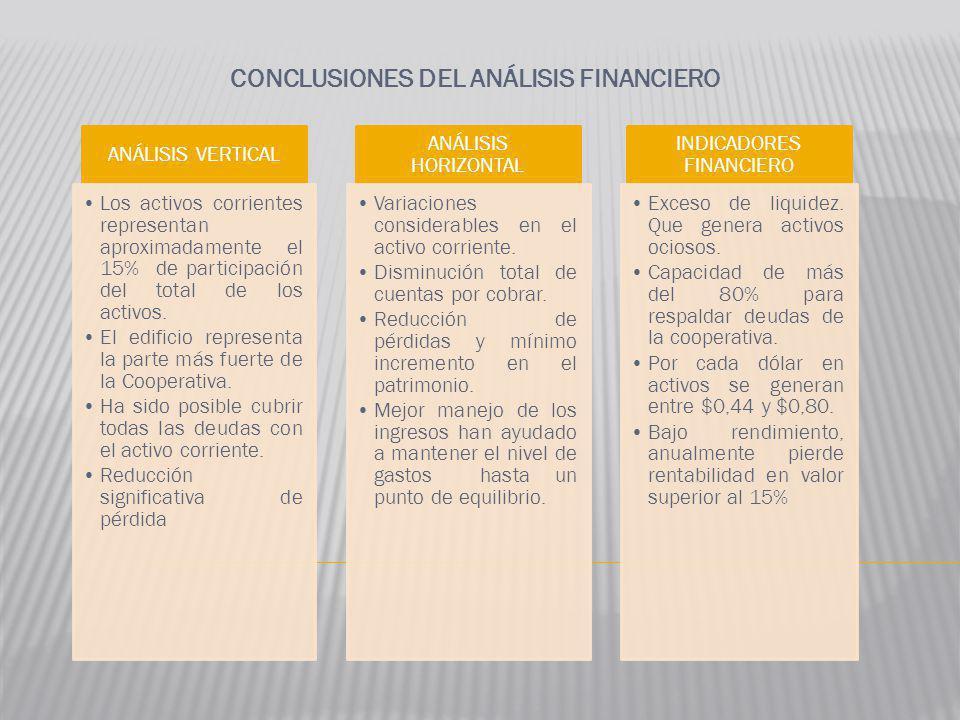 CONCLUSIONES DEL ANÁLISIS FINANCIERO