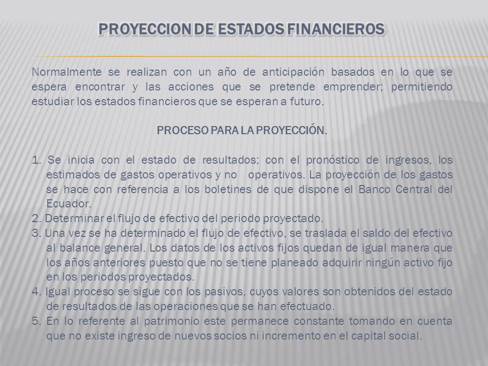 PROYECCION DE ESTADOS FINANCIEROS PROCESO PARA LA PROYECCIÓN.
