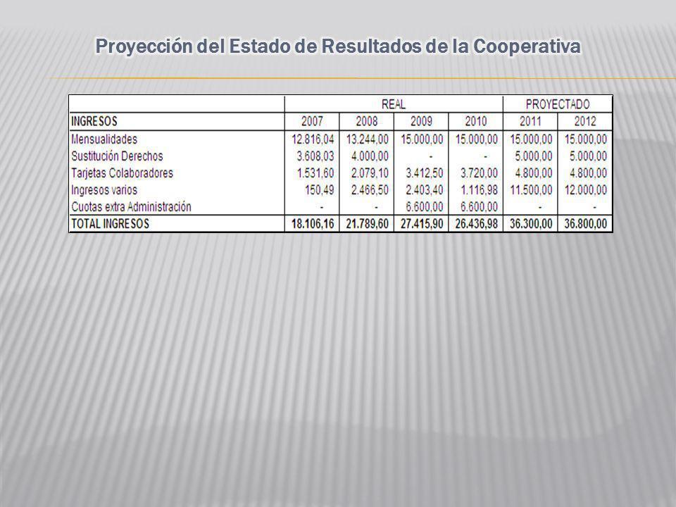 Proyección del Estado de Resultados de la Cooperativa