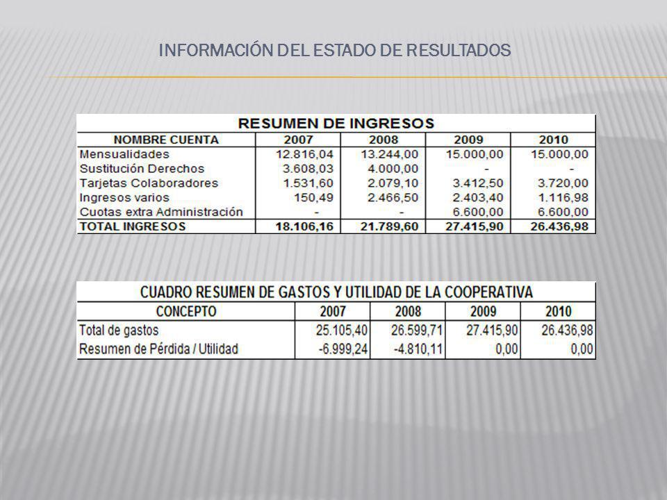 INFORMACIÓN DEL ESTADO DE RESULTADOS