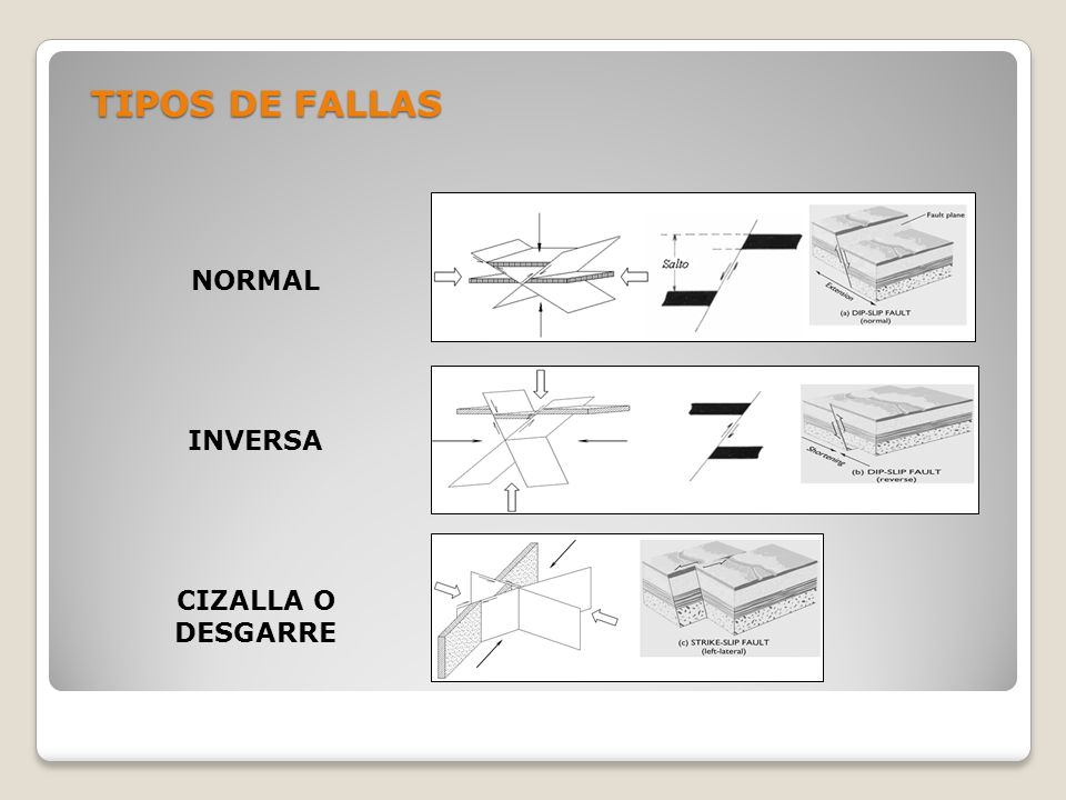 TIPOS DE FALLAS Normal Inversa Cizalla o Desgarre