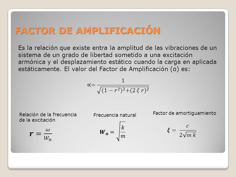 FACTOR DE AMPLIFICACIÓN