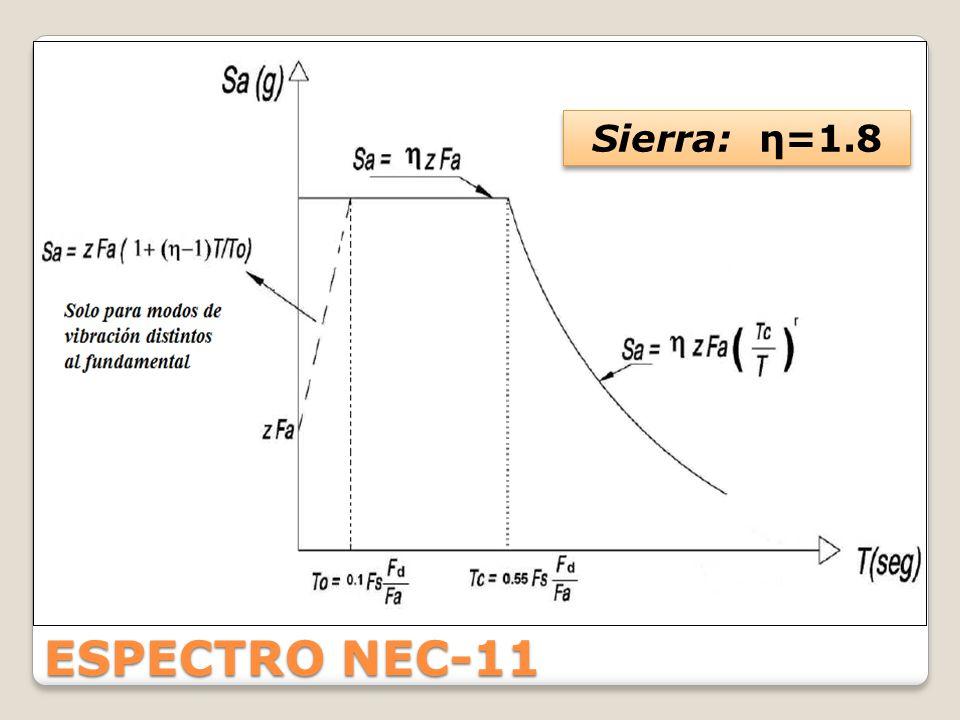 Sierra: η=1.8 ESPECTRO NEC-11