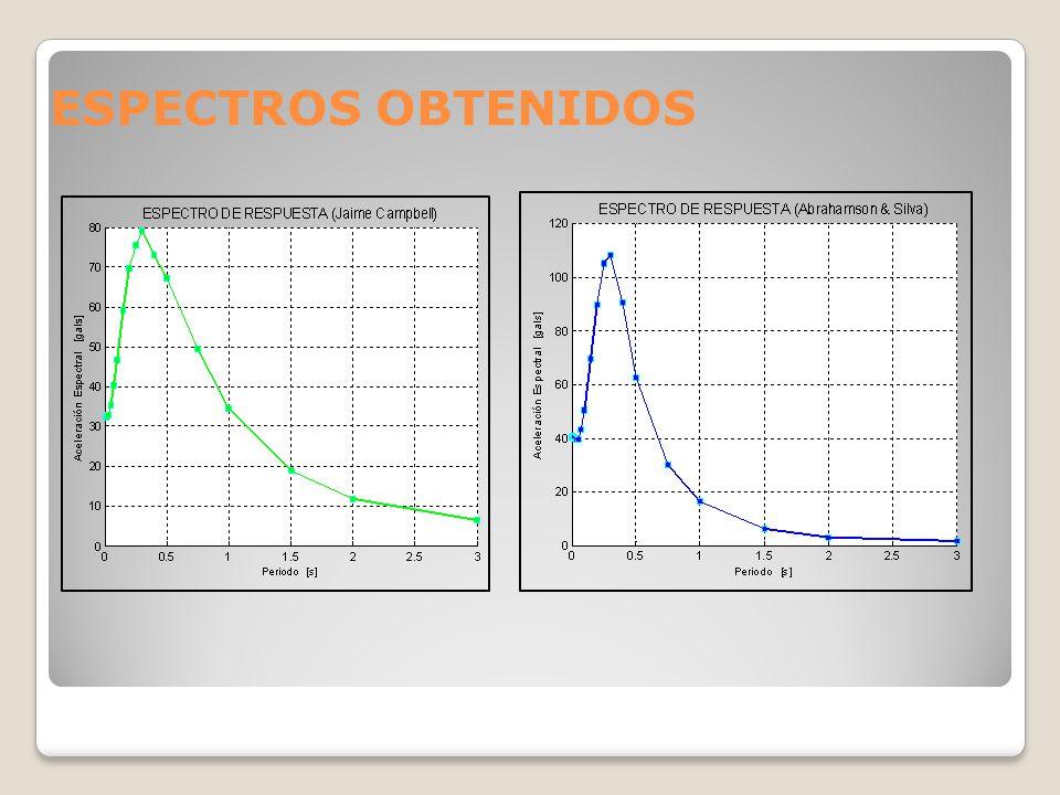 ESPECTROS OBTENIDOS