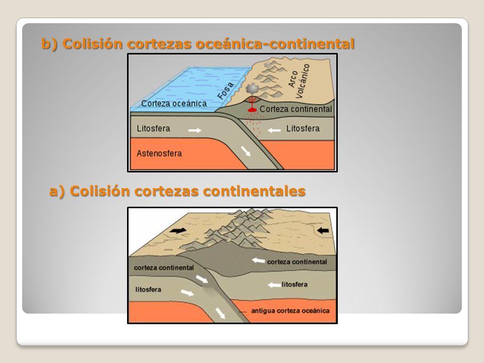 b) Colisión cortezas oceánica-continental