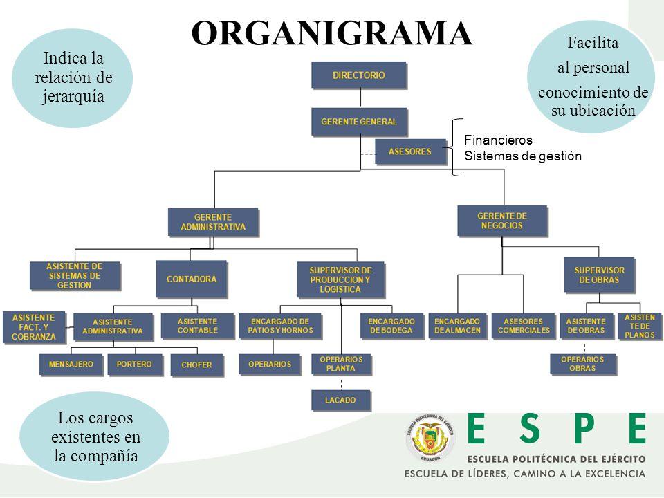 ORGANIGRAMA Indica la relación de jerarquía
