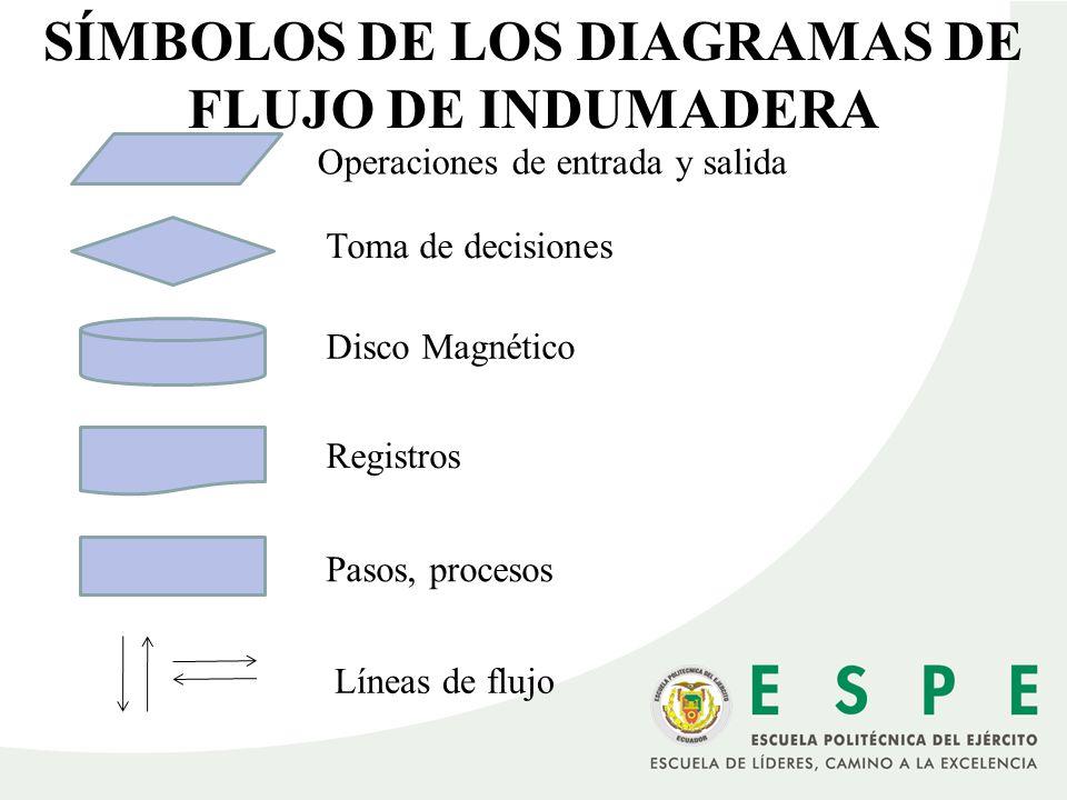 SÍMBOLOS DE LOS DIAGRAMAS DE FLUJO DE INDUMADERA