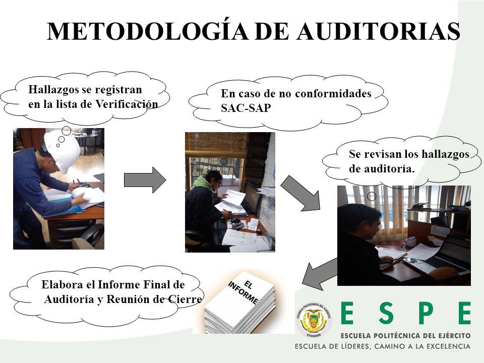 METODOLOGÍA DE AUDITORIAS