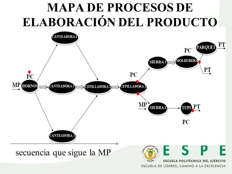 MAPA DE PROCESOS DE ELABORACIÓN DEL PRODUCTO