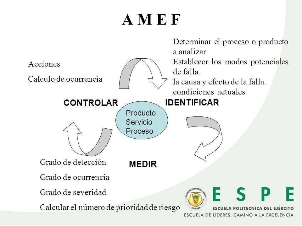A M E F Determinar el proceso o producto a analizar.
