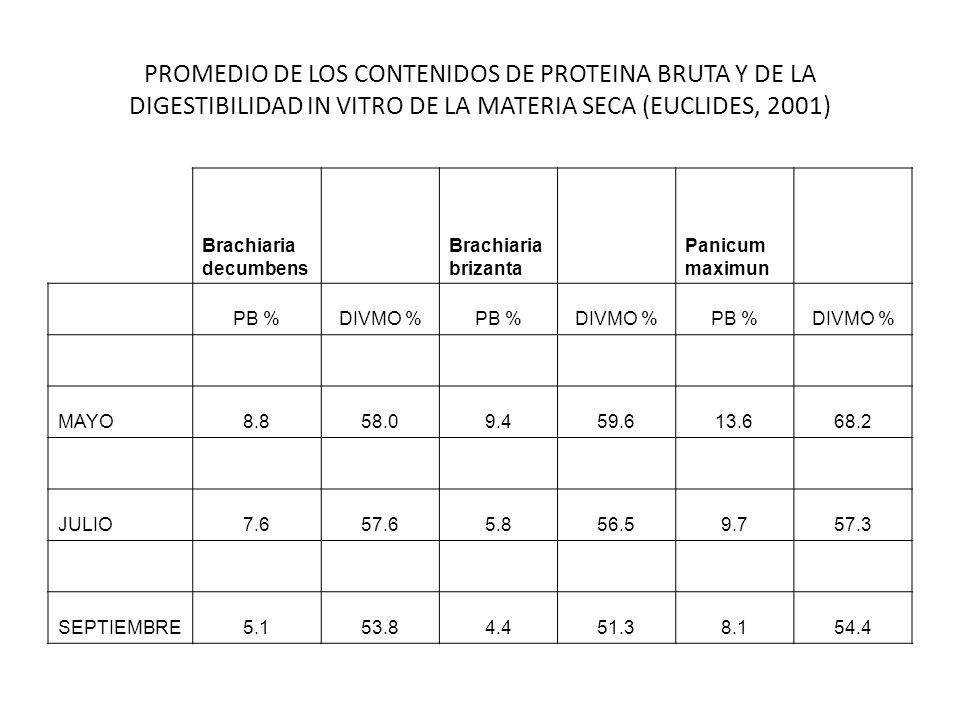 PROMEDIO DE LOS CONTENIDOS DE PROTEINA BRUTA Y DE LA DIGESTIBILIDAD IN VITRO DE LA MATERIA SECA (EUCLIDES, 2001)