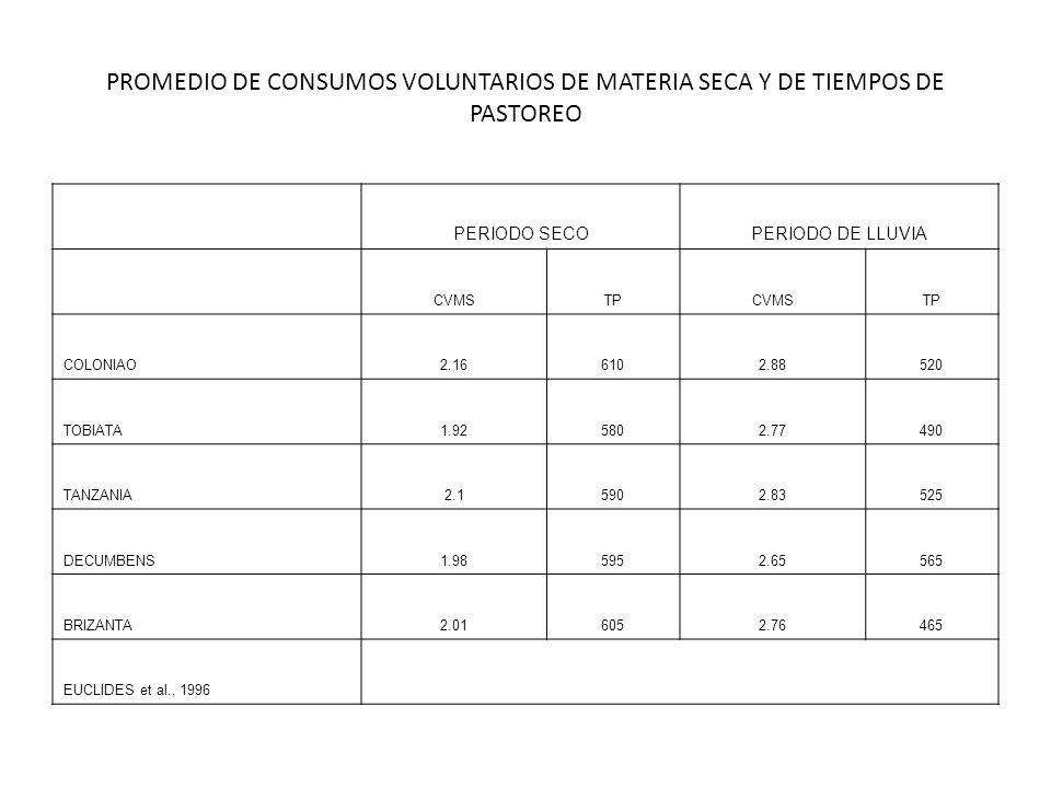 PROMEDIO DE CONSUMOS VOLUNTARIOS DE MATERIA SECA Y DE TIEMPOS DE PASTOREO
