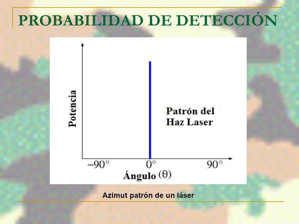PROBABILIDAD DE DETECCIÓN