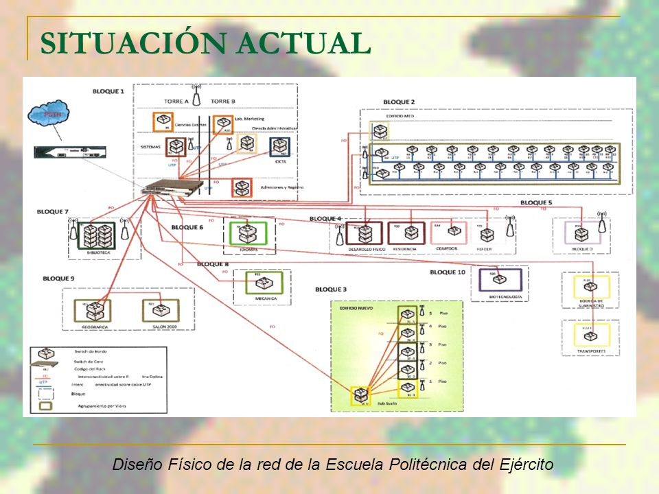Diseño Físico de la red de la Escuela Politécnica del Ejército