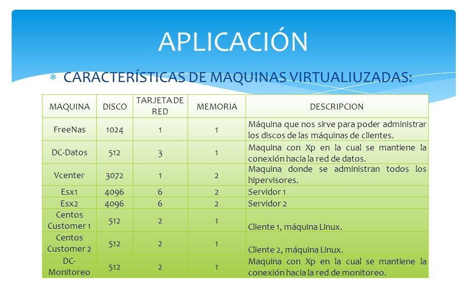 APLICACIÓN CARACTERÍSTICAS DE MAQUINAS VIRTUALIUZADAS: MAQUINA DISCO