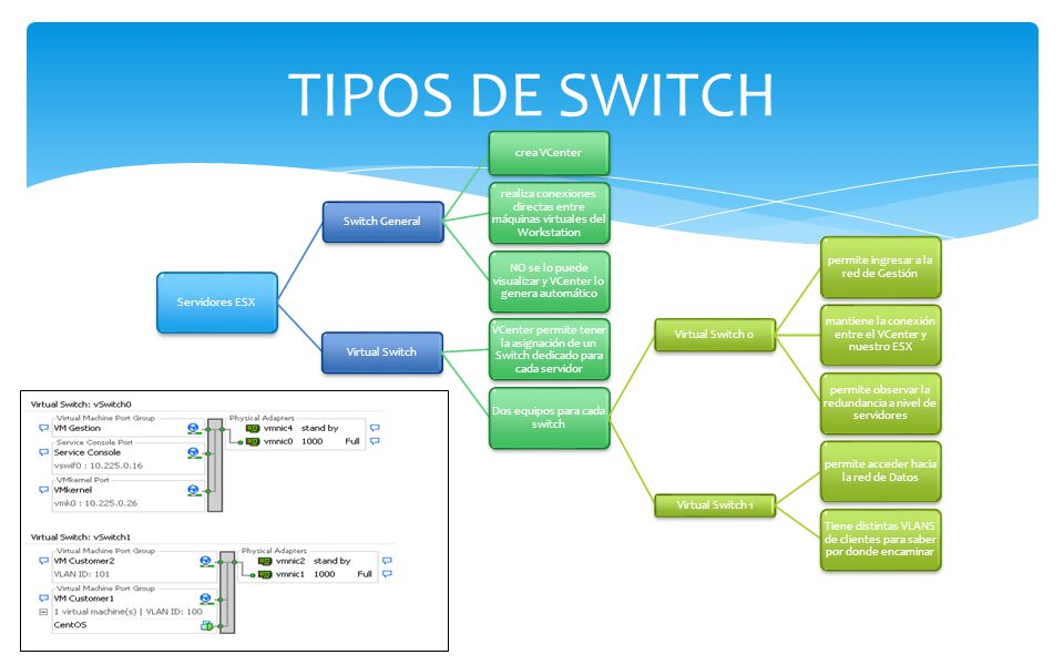 TIPOS DE SWITCH Servidores ESX Switch General crea VCenter