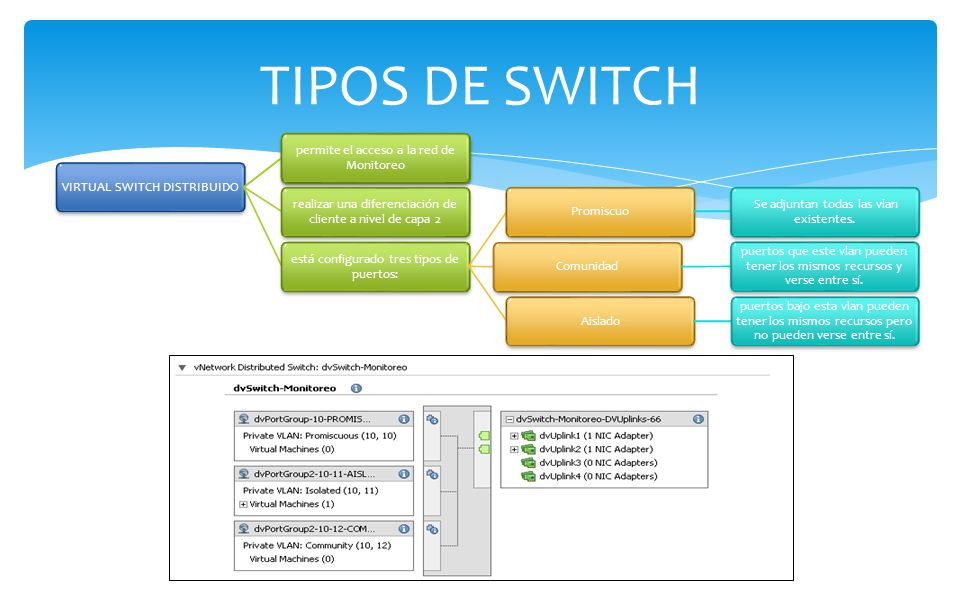TIPOS DE SWITCH VIRTUAL SWITCH DISTRIBUIDO