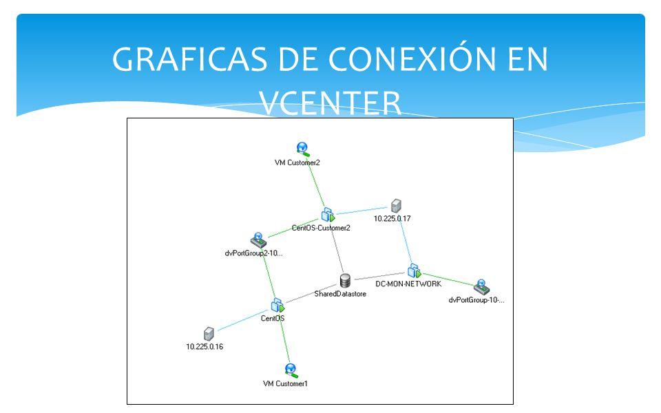 GRAFICAS DE CONEXIÓN EN VCENTER