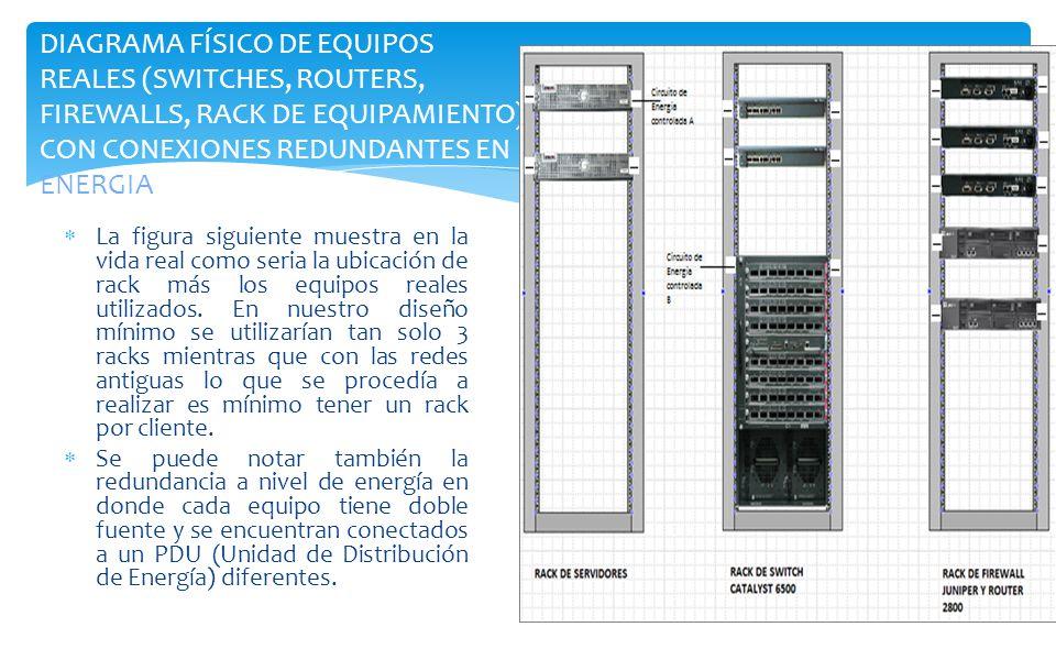 DIAGRAMA FÍSICO DE EQUIPOS REALES (SWITCHES, ROUTERS, FIREWALLS, RACK DE EQUIPAMIENTO) CON CONEXIONES REDUNDANTES EN ENERGIA
