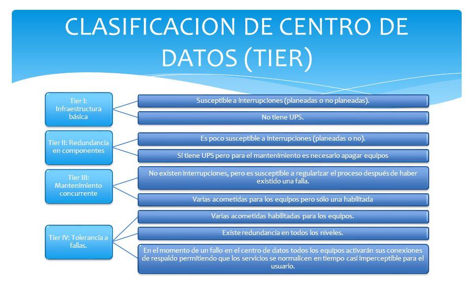 CLASIFICACION DE CENTRO DE DATOS (TIER)