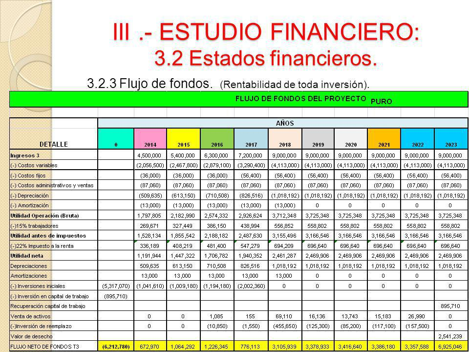 III .- ESTUDIO FINANCIERO: 3.2 Estados financieros.