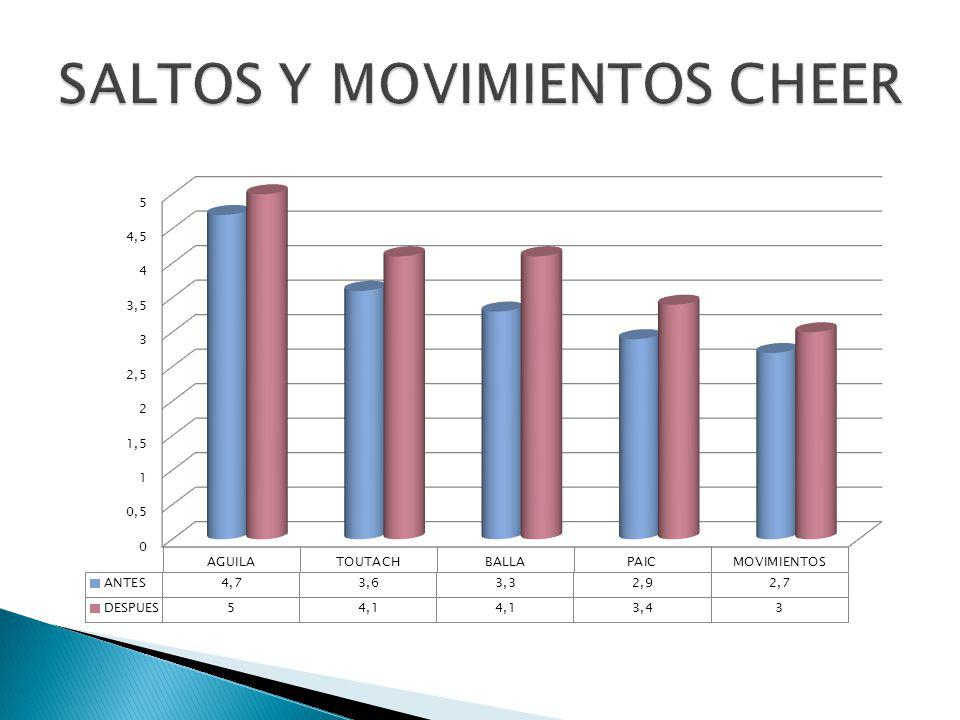 SALTOS Y MOVIMIENTOS CHEER