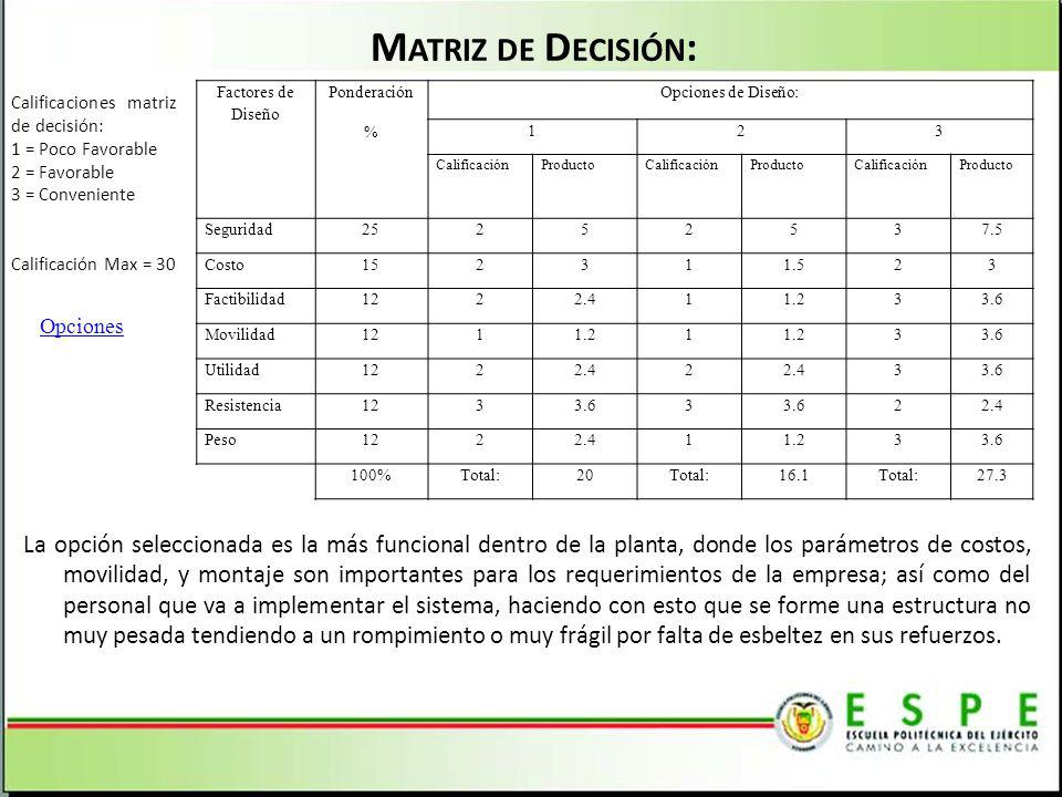 Matriz de Decisión: Calificaciones matriz de decisión: 1 = Poco Favorable. 2 = Favorable. 3 = Conveniente.