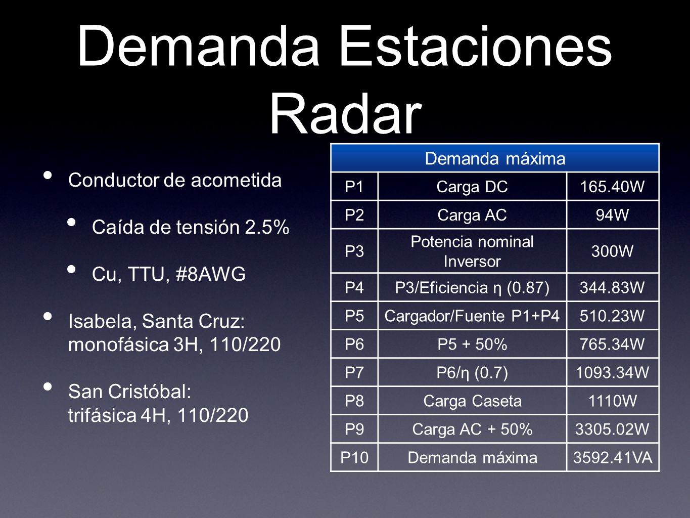 Demanda Estaciones Radar