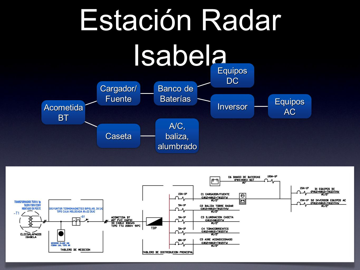Estación Radar Isabela