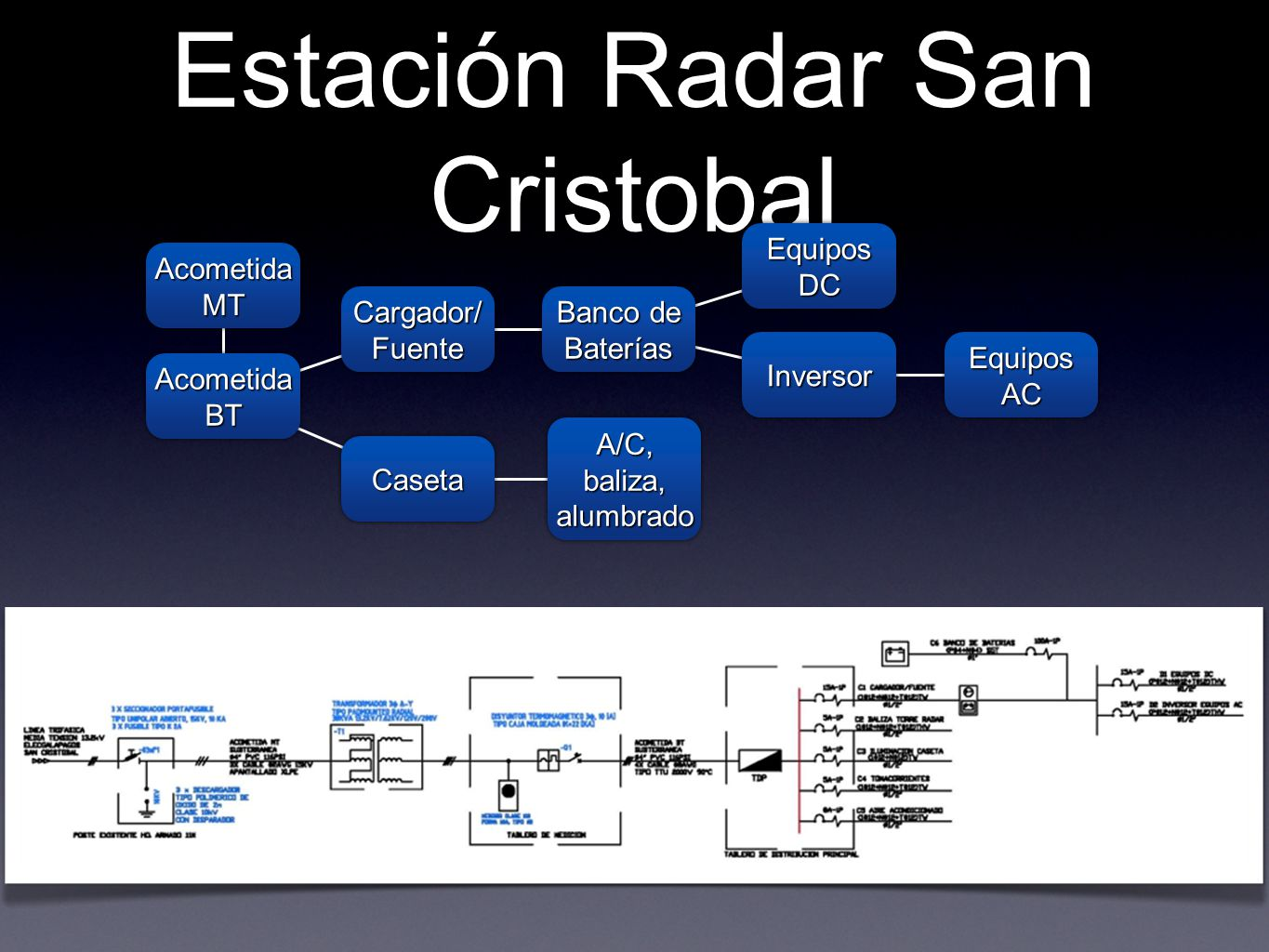 Estación Radar San Cristobal