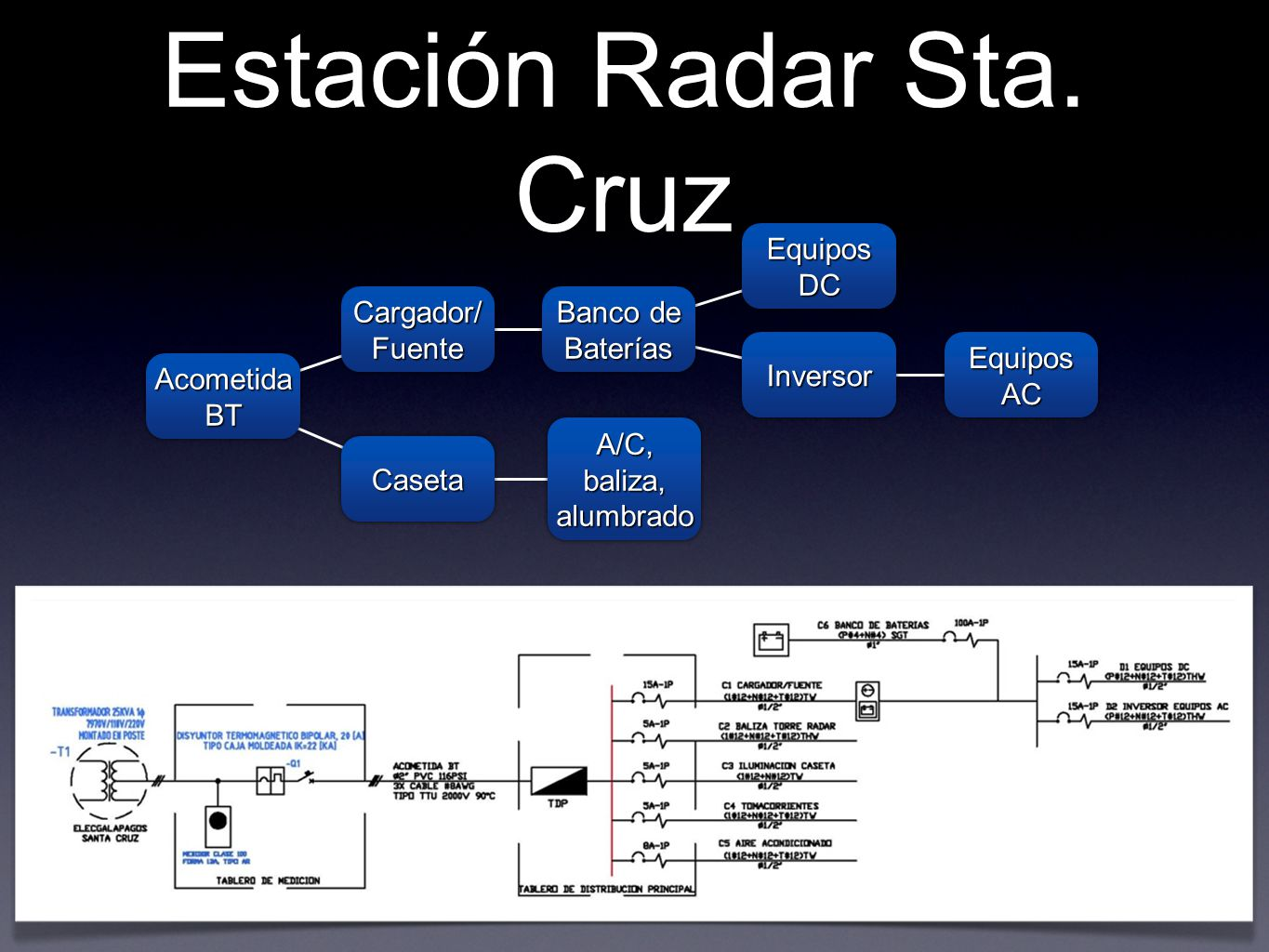 Estación Radar Sta. Cruz