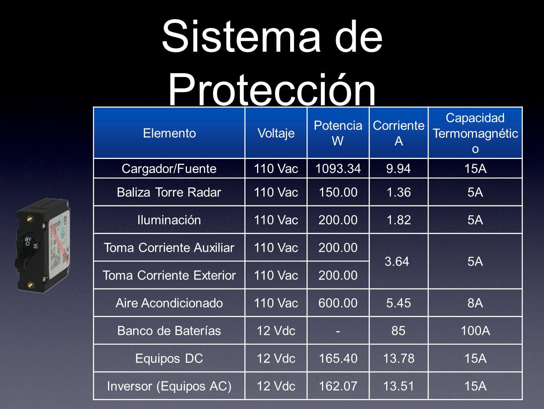 Sistema de Protección Elemento Voltaje Potencia W Corriente A