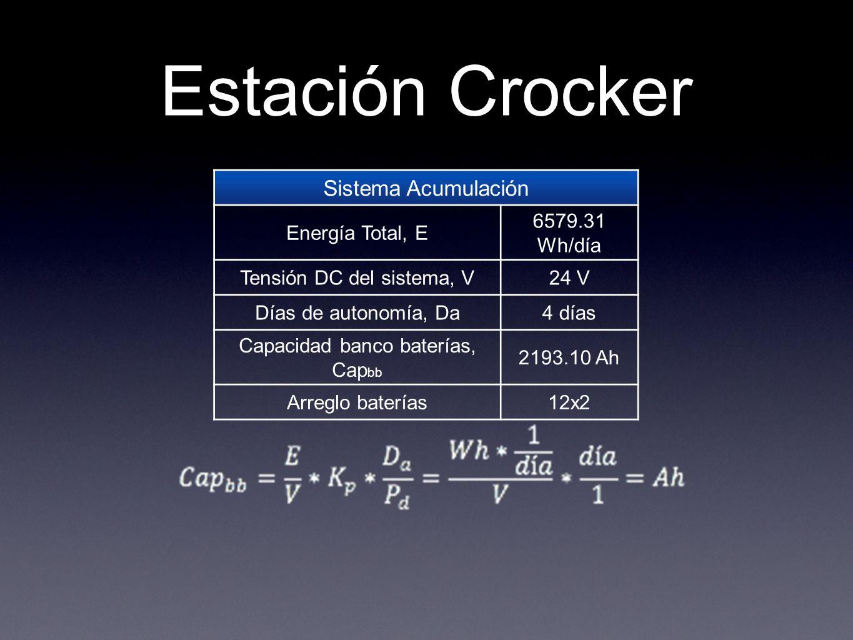 Estación Crocker Sistema Acumulación Energía Total, E 6579.31 Wh/día