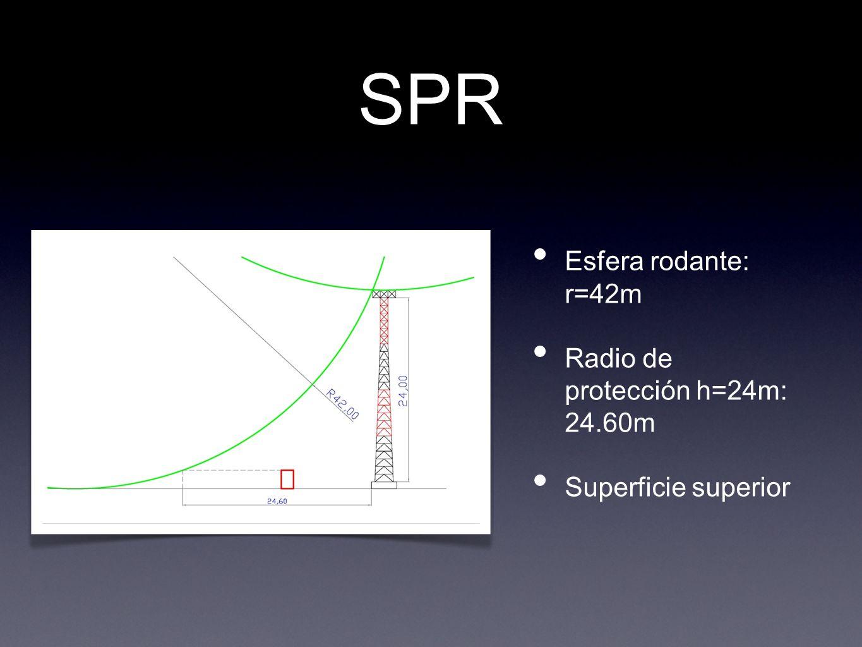 SPR Esfera rodante: r=42m Radio de protección h=24m: 24.60m