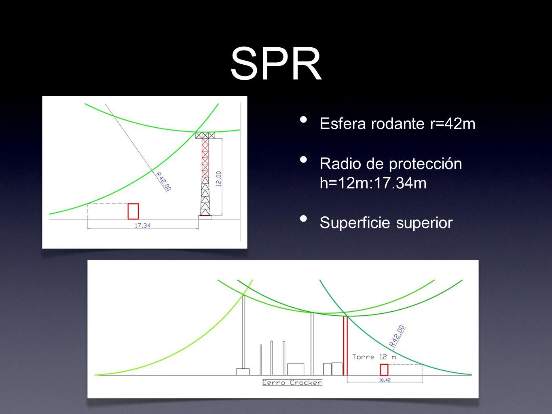 SPR Esfera rodante r=42m Radio de protección h=12m:17.34m