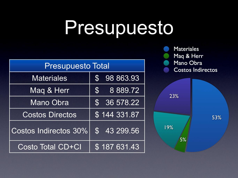 Presupuesto Presupuesto Total Materiales $ 98 863.93 Maq & Herr