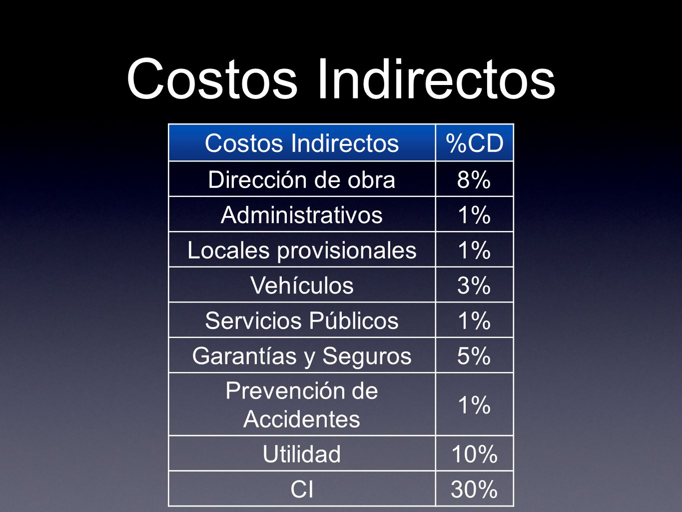 Costos Indirectos Costos Indirectos %CD Dirección de obra 8%