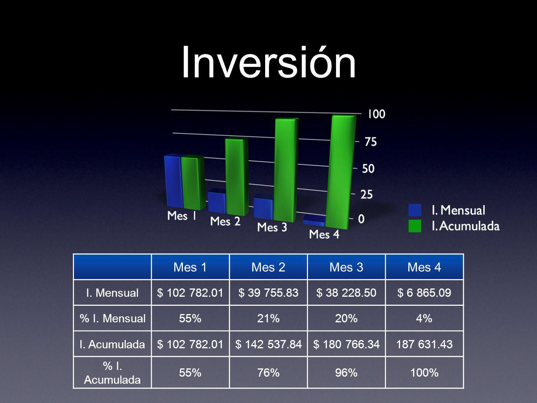 Inversión Mes 1 Mes 2 Mes 3 Mes 4 I. Mensual $ 102 782.01 $ 39 755.83