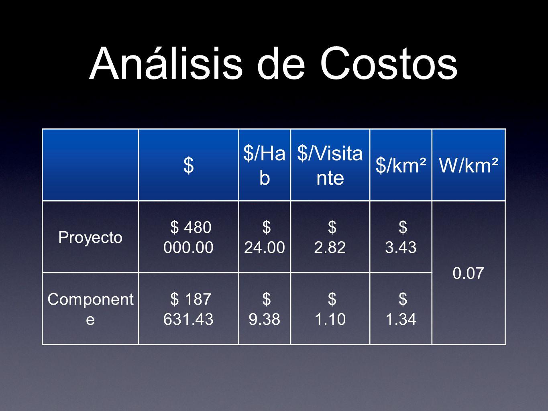 Análisis de Costos $ $/Hab $/Visitante $/km² W/km² Proyecto