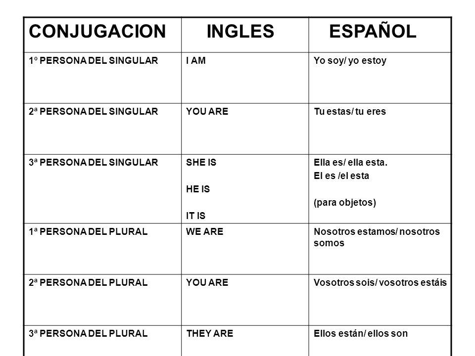 CONJUGACION INGLES ESPAÑOL 1º PERSONA DEL SINGULAR I AM