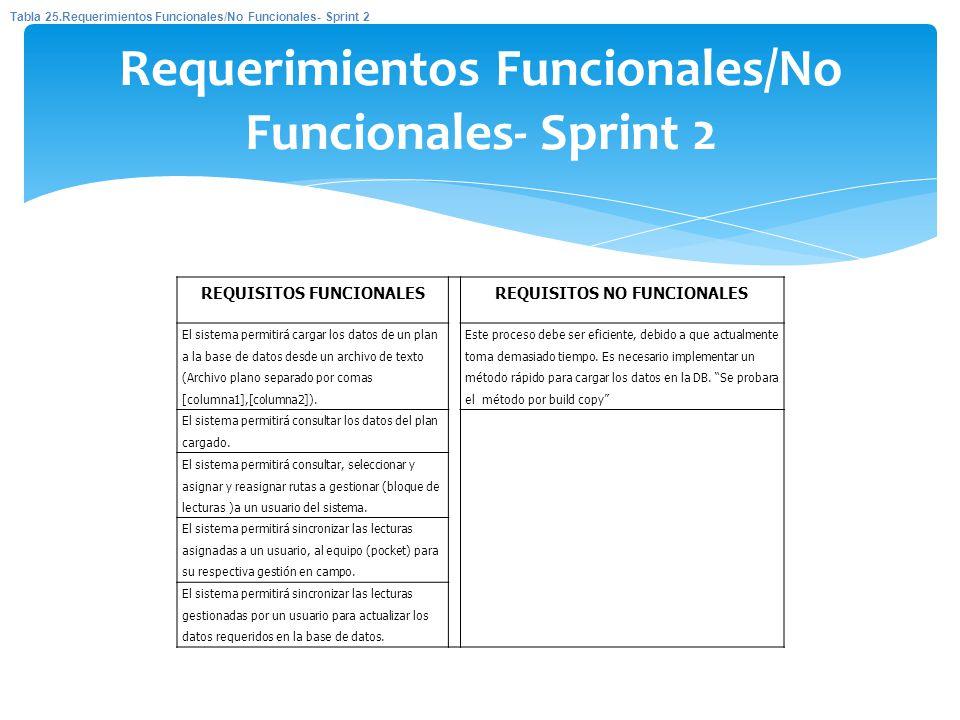 Requerimientos Funcionales/No Funcionales- Sprint 2