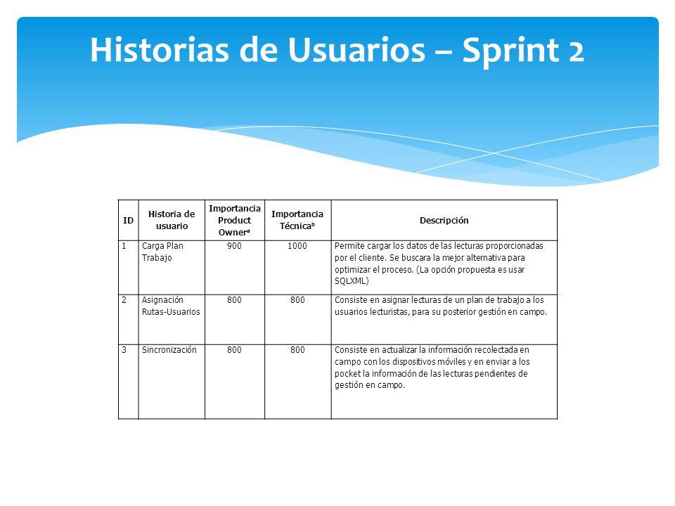 Historias de Usuarios – Sprint 2