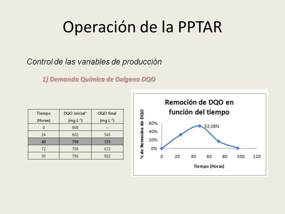 Operación de la PPTAR Control de las variables de producción