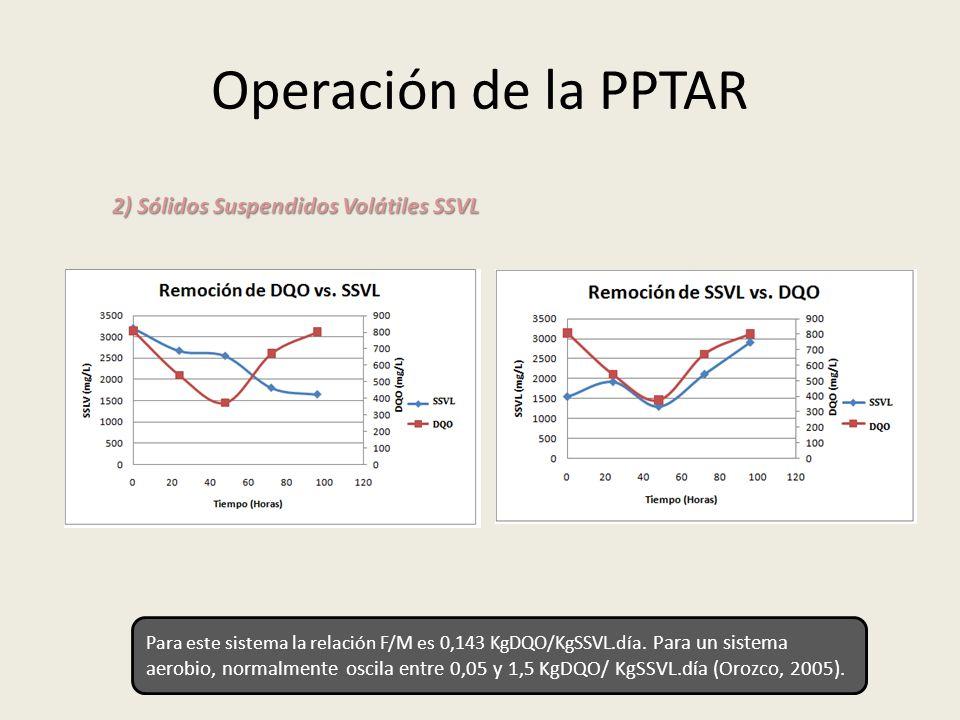 Operación de la PPTAR 2) Sólidos Suspendidos Volátiles SSVL