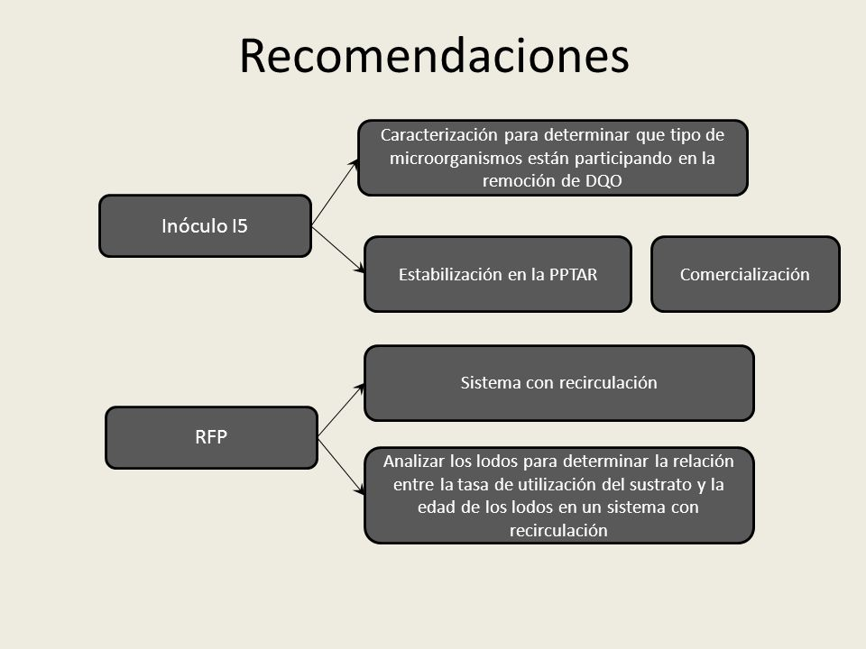 Recomendaciones Inóculo I5 RFP