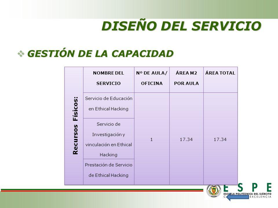 DISEÑO DEL SERVICIO GESTIÓN DE LA CAPACIDAD Recursos Físicos: