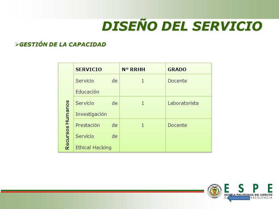 DISEÑO DEL SERVICIO GESTIÓN DE LA CAPACIDAD Recursos Humanos SERVICIO